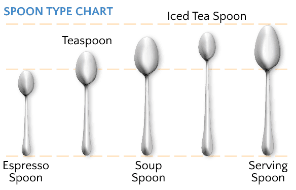 Spoon Type Chart, Guide